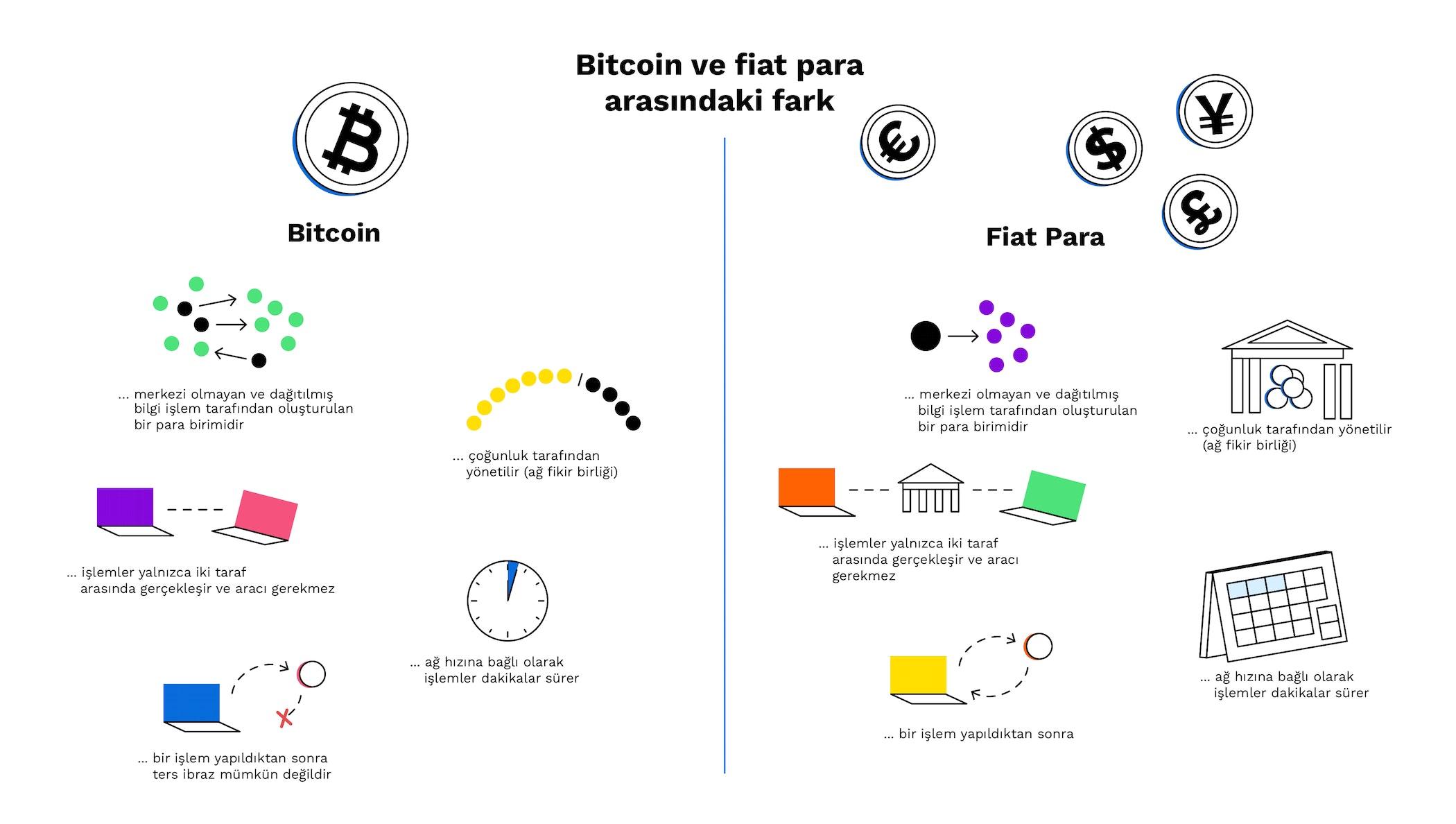 ce inseamna bitcoin