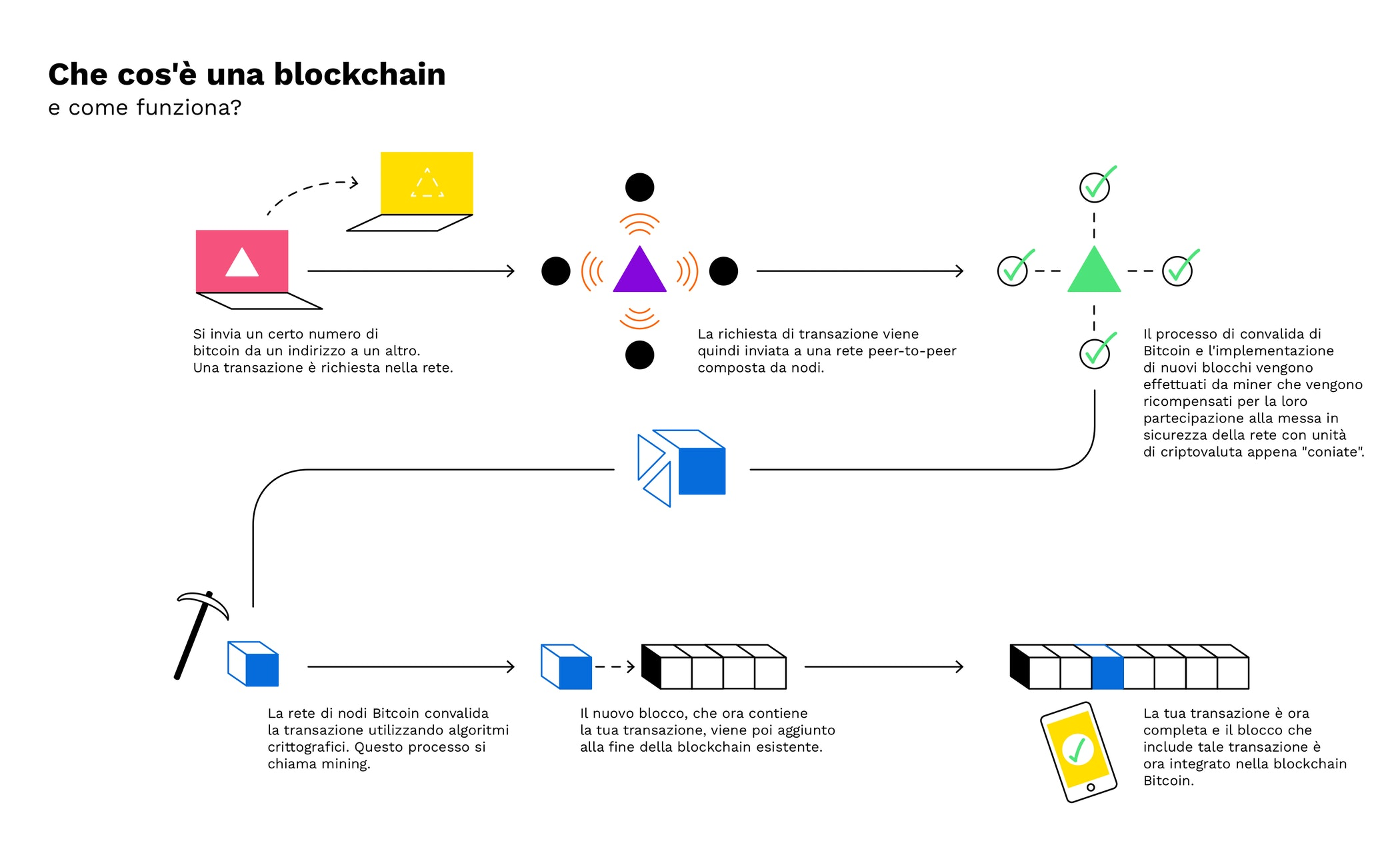 database di bitcoin