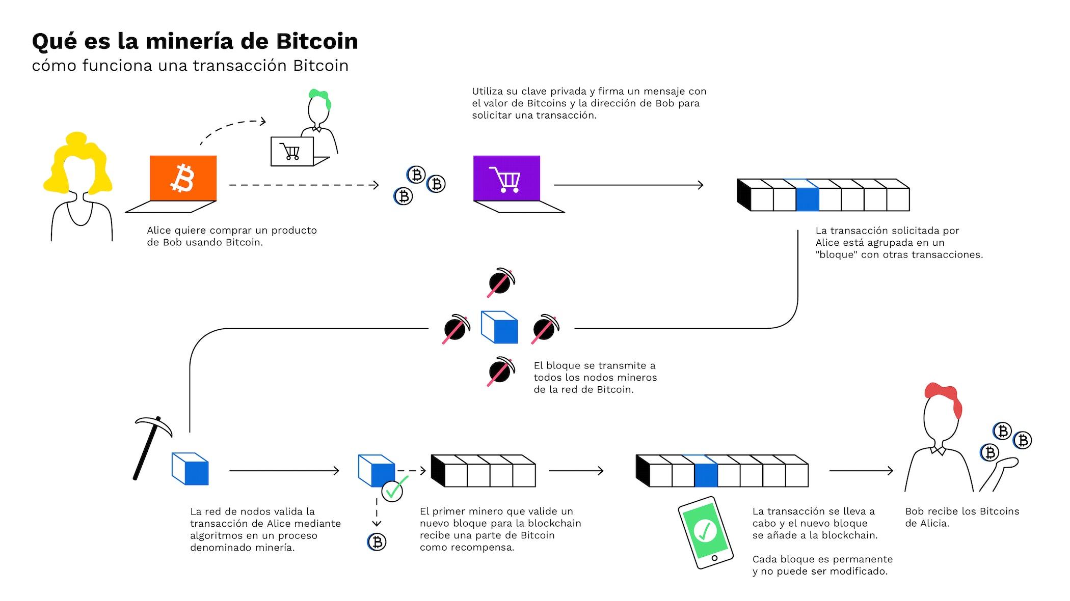 A legjobb Bitcoin Exchanges kezdőknek – 2021-es lista