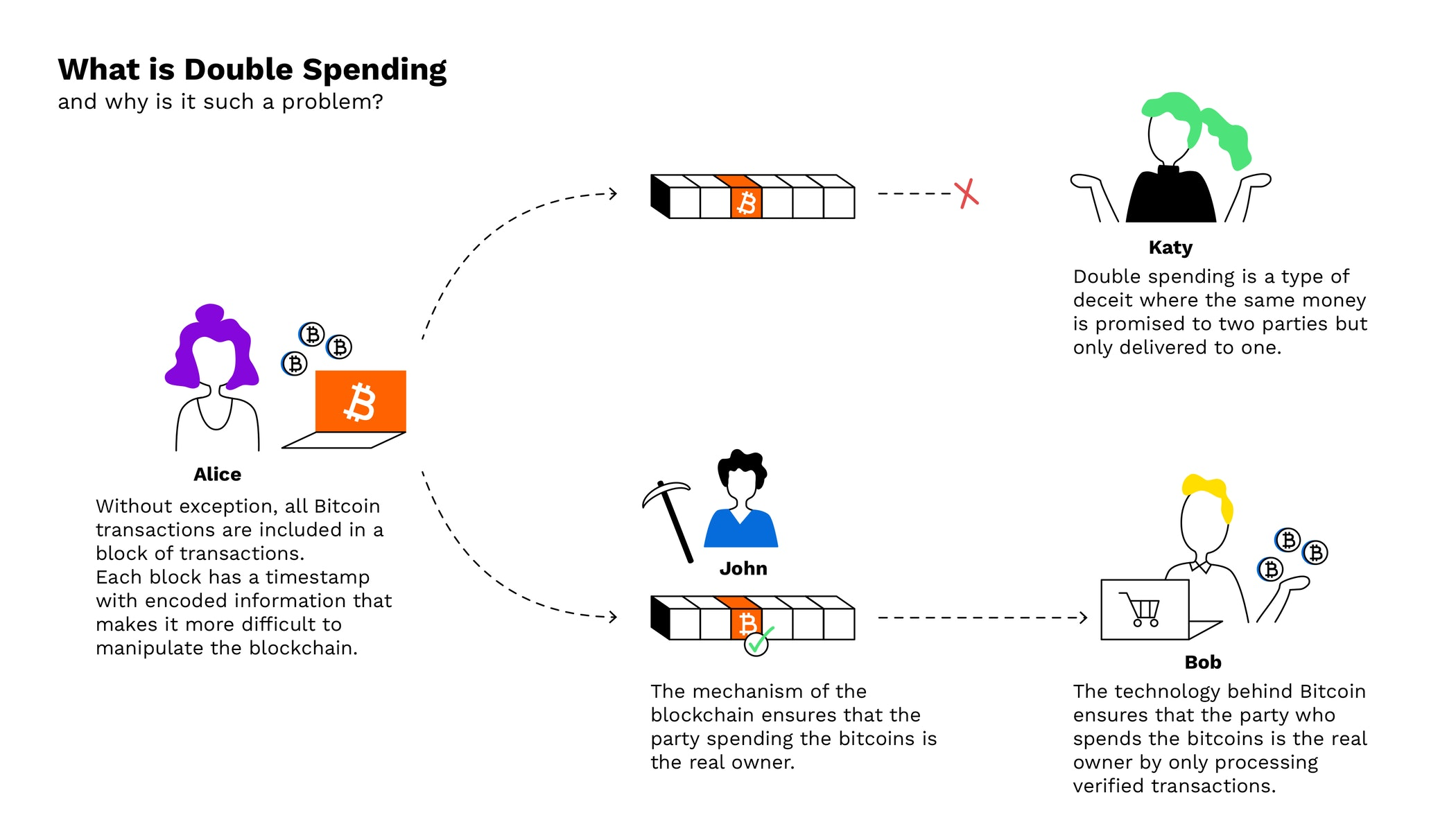 how are bitcoins spent