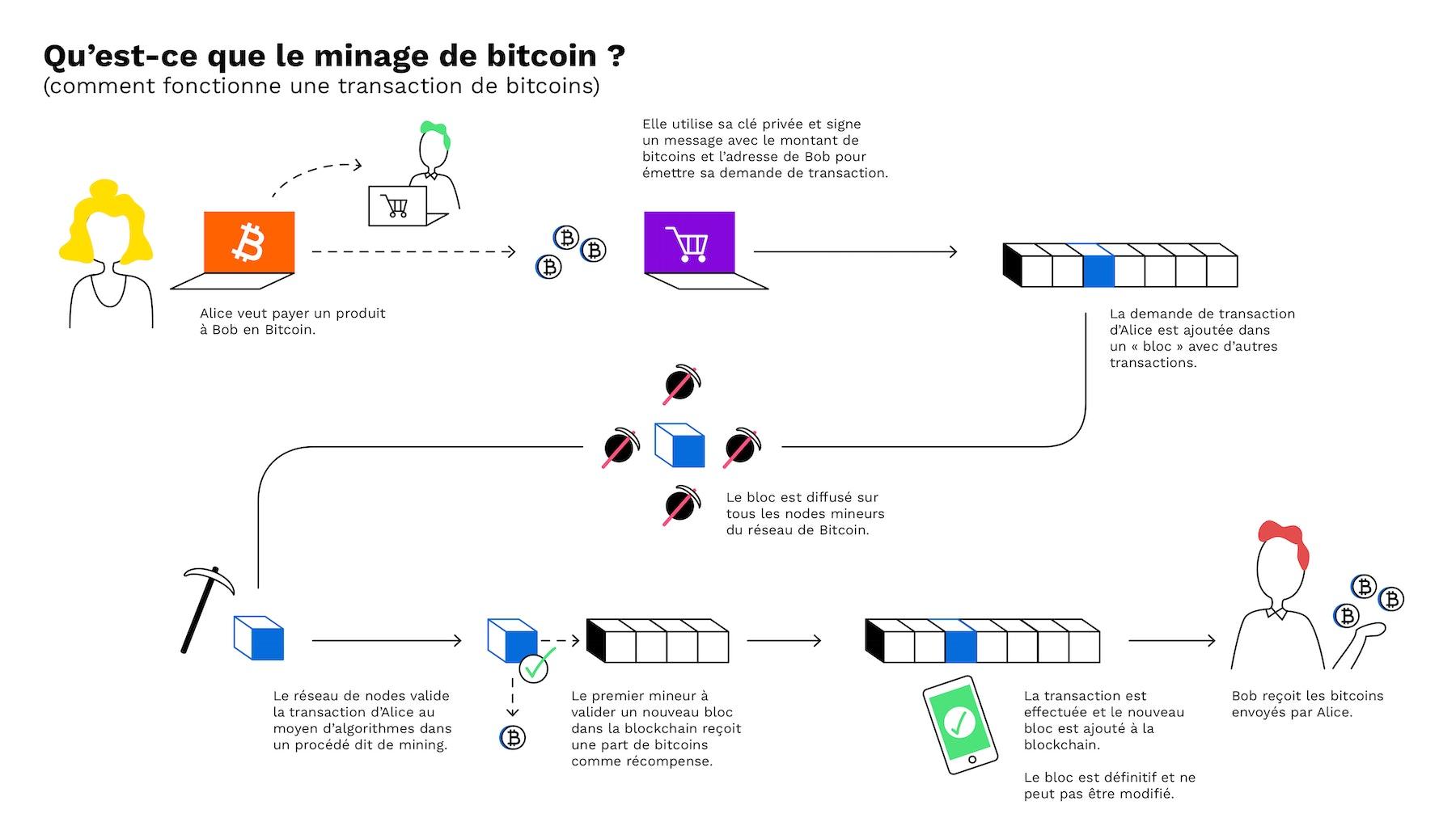 How does mining bitcoins workintexas tmartn csgo betting advice