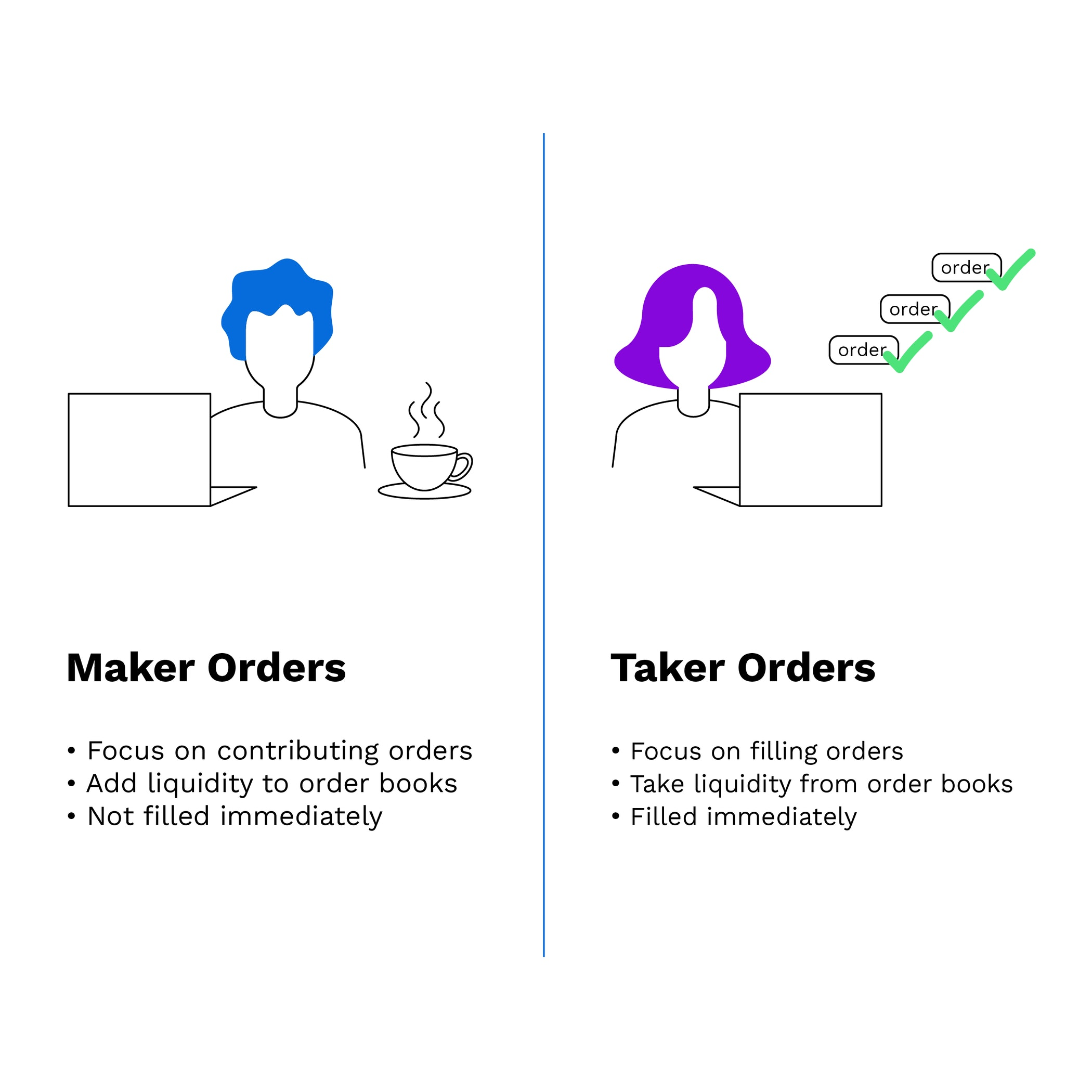 What is maker fees and taker fees in cryptocurrency?