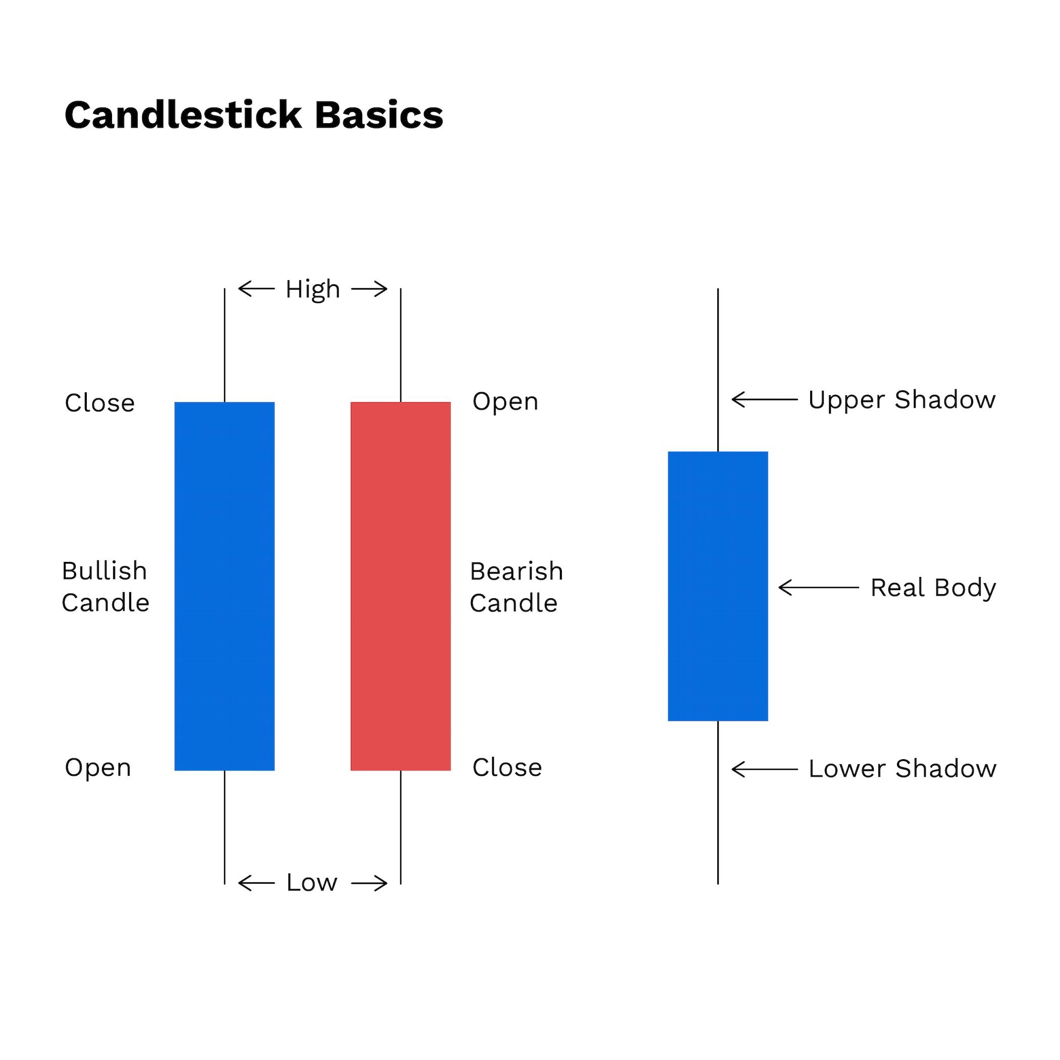 Eine Anleitung für Einsteiger zum Thema Candlestick-Charts