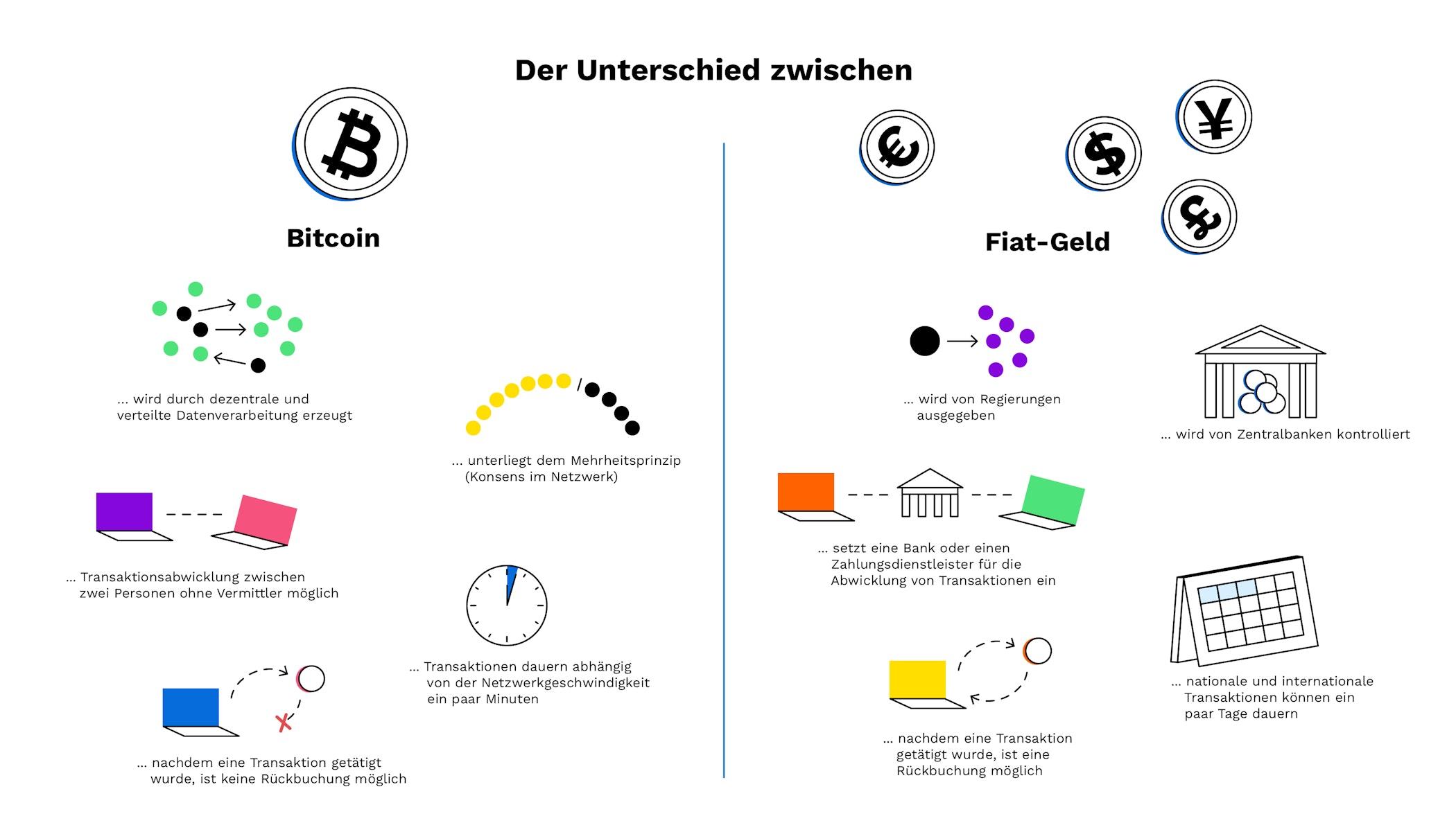 investitionsallokation, die bitcoin enthält kryptowährungen als investition verfügbar