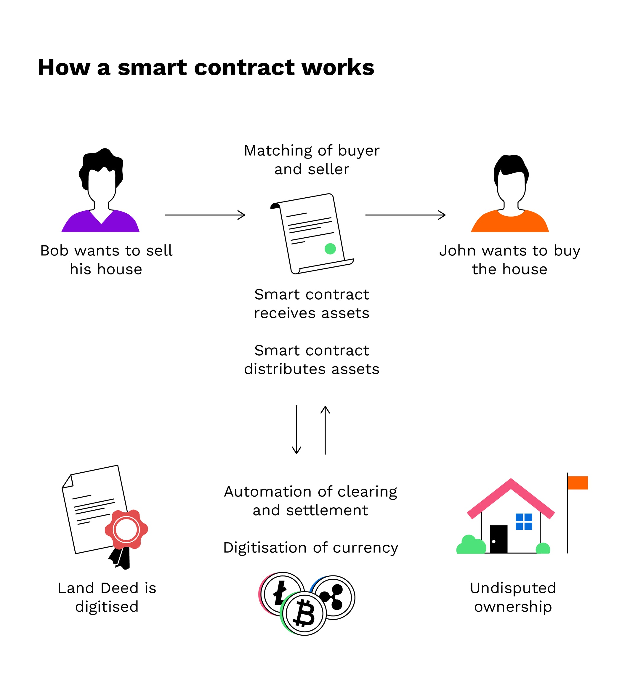 Blockchain: Qué es, cómo funciona y Ejemplos 2021 - bitpanda academy intermediate 11 smart contract infographic