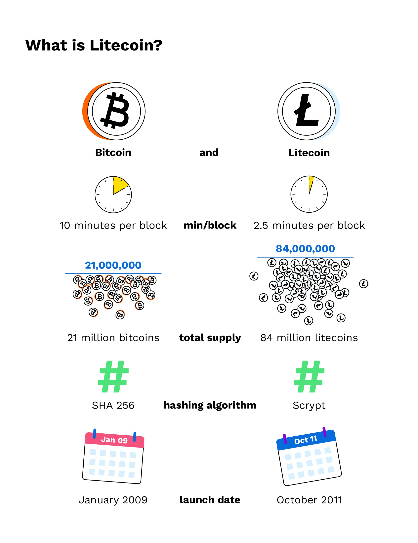 Litecoin Kurs (LTC)