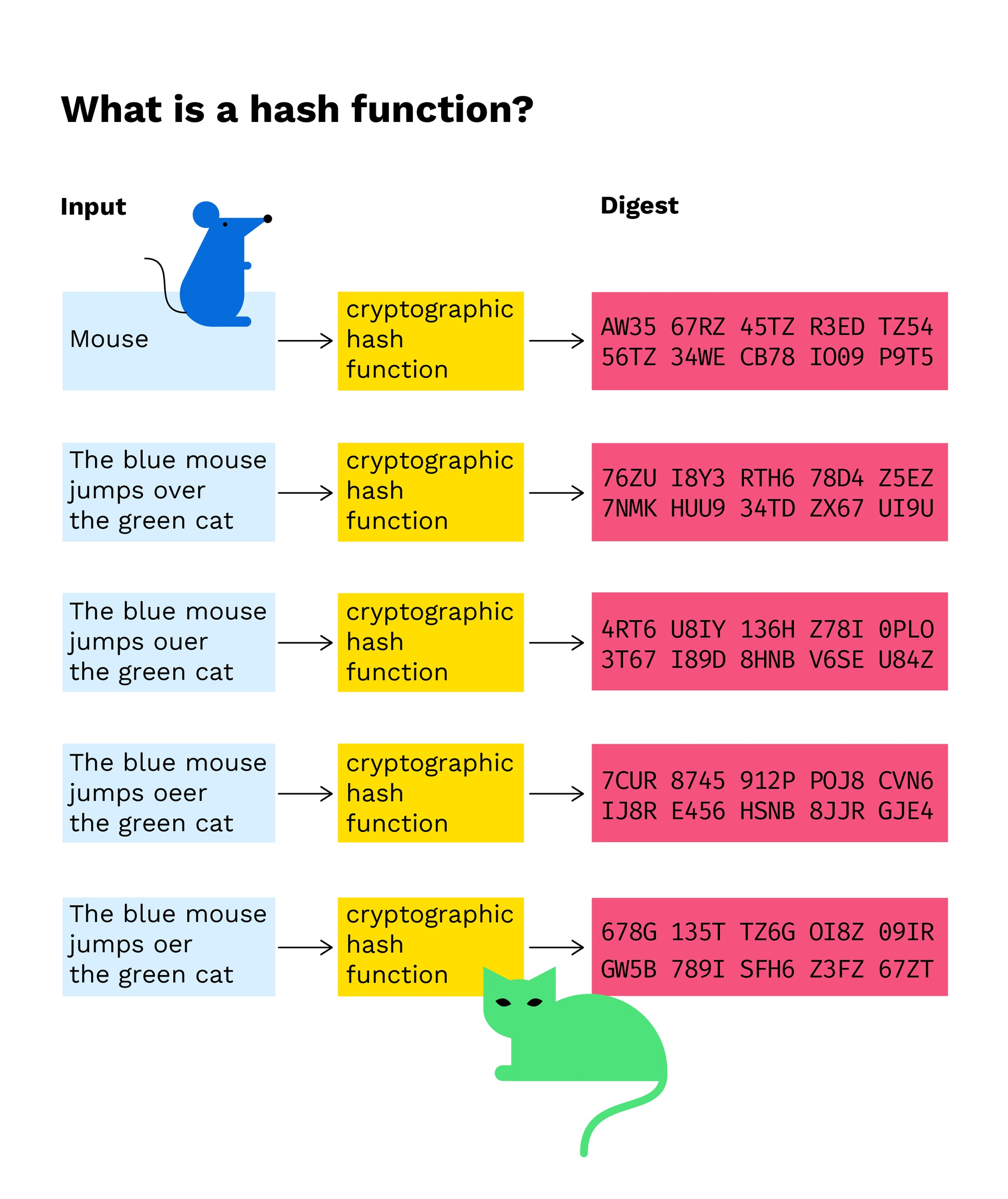 bitcoin hash size tehnica de tranzactionare a comerciantului