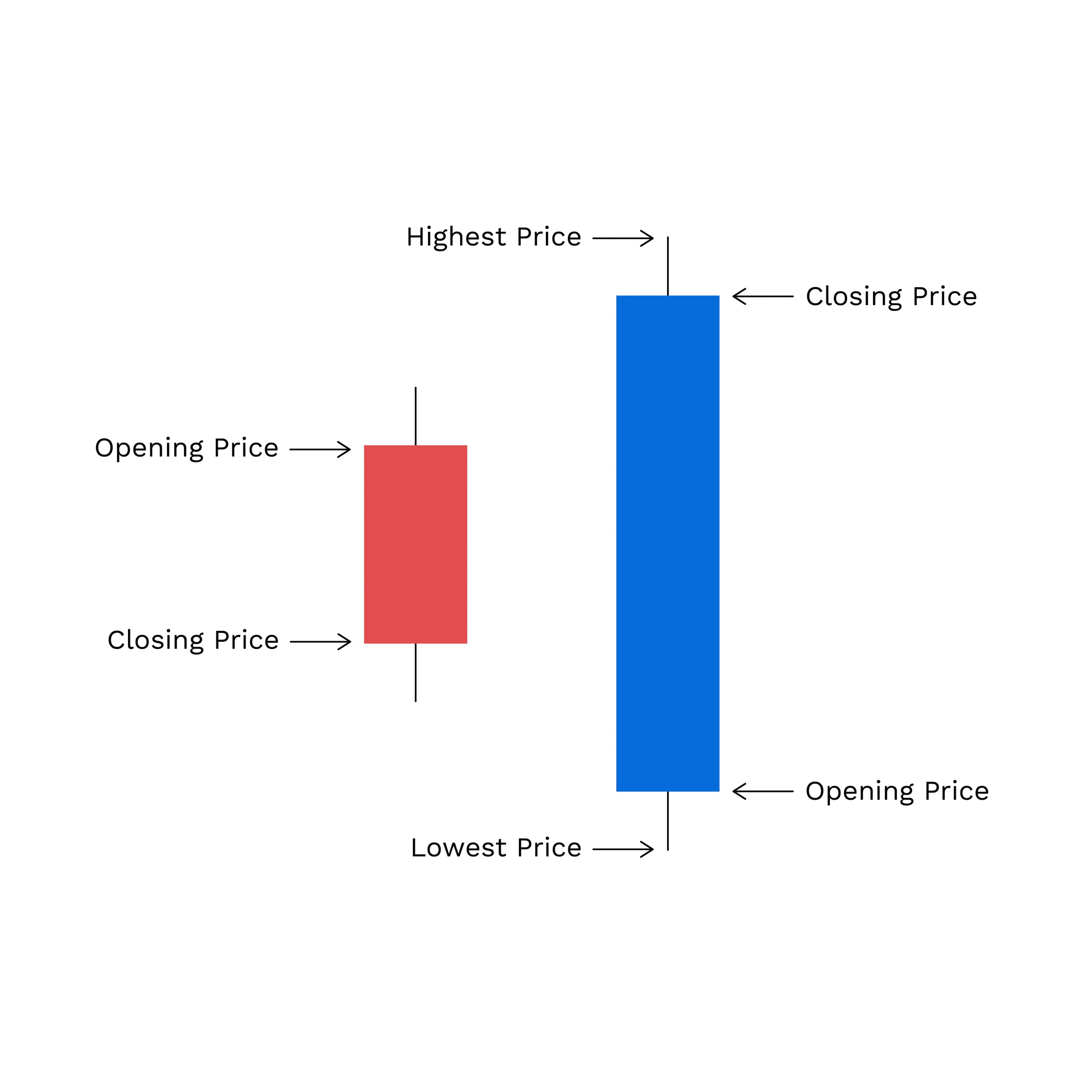 What are candlesticks in cryptocurrency trading?