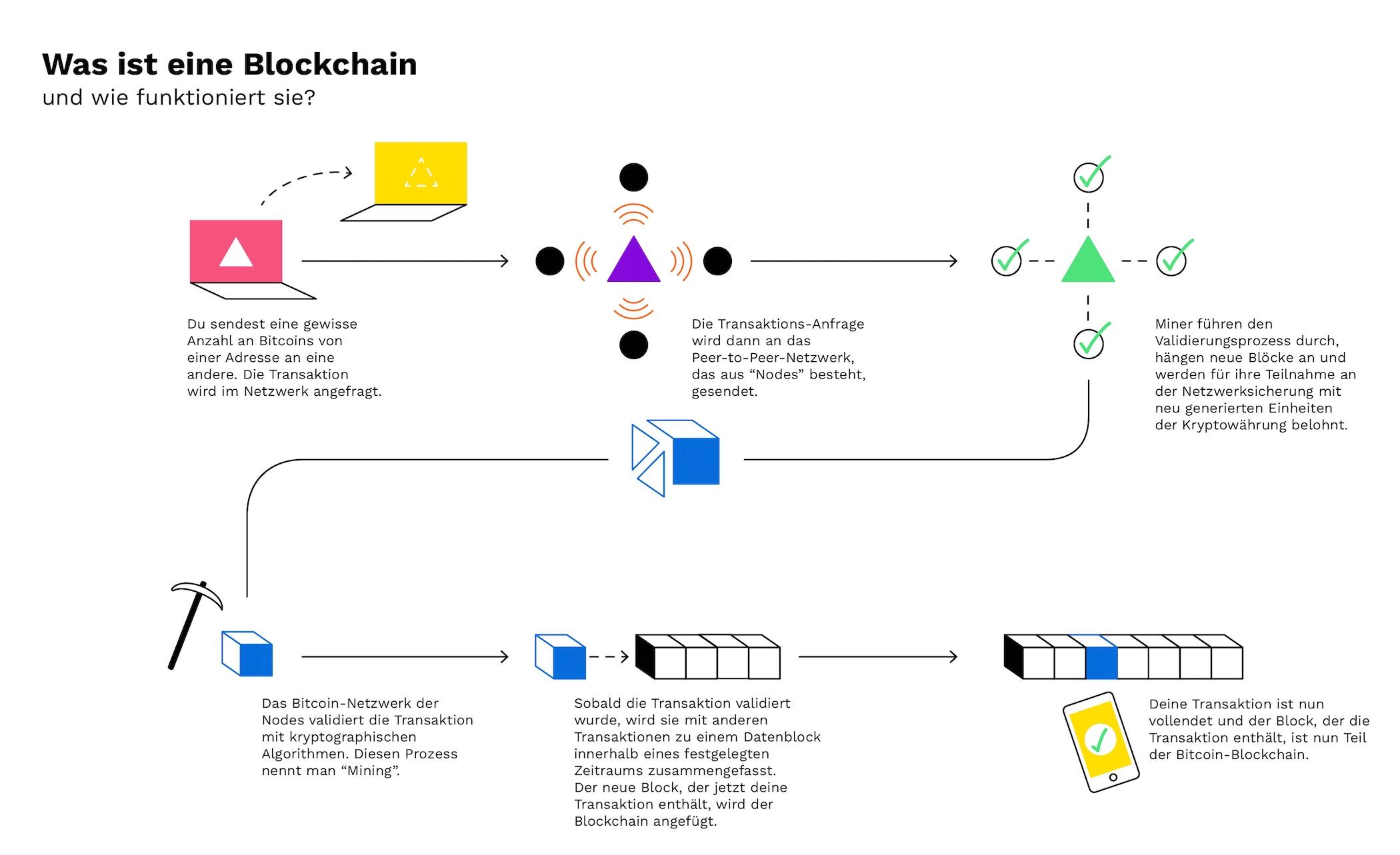 Ist eine investition in bitcoin sinnvoll?