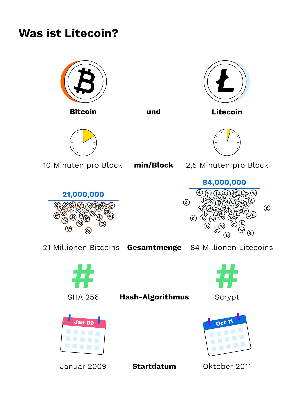 online brokerage platform in litecoin oder bitcoin investieren