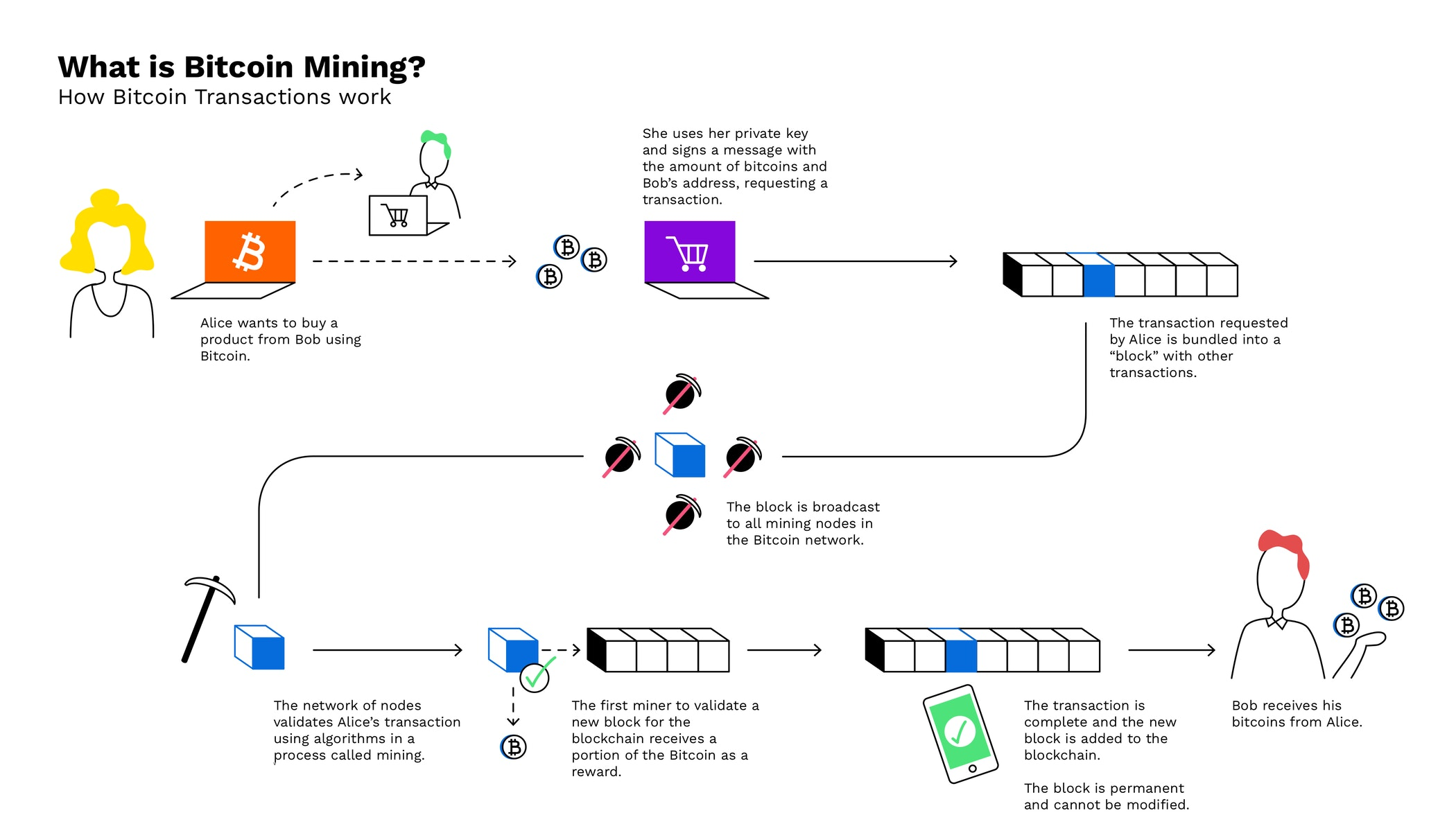 entropy how to mine for bitcoins