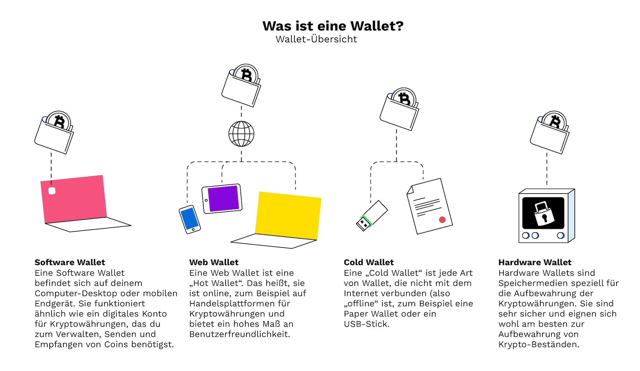 Was Ist Eine Wallet