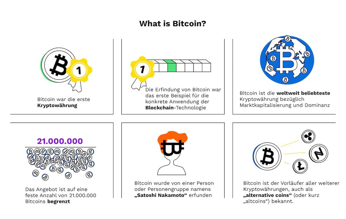 broker testsieger 2021 bitcoin menge begrenzt