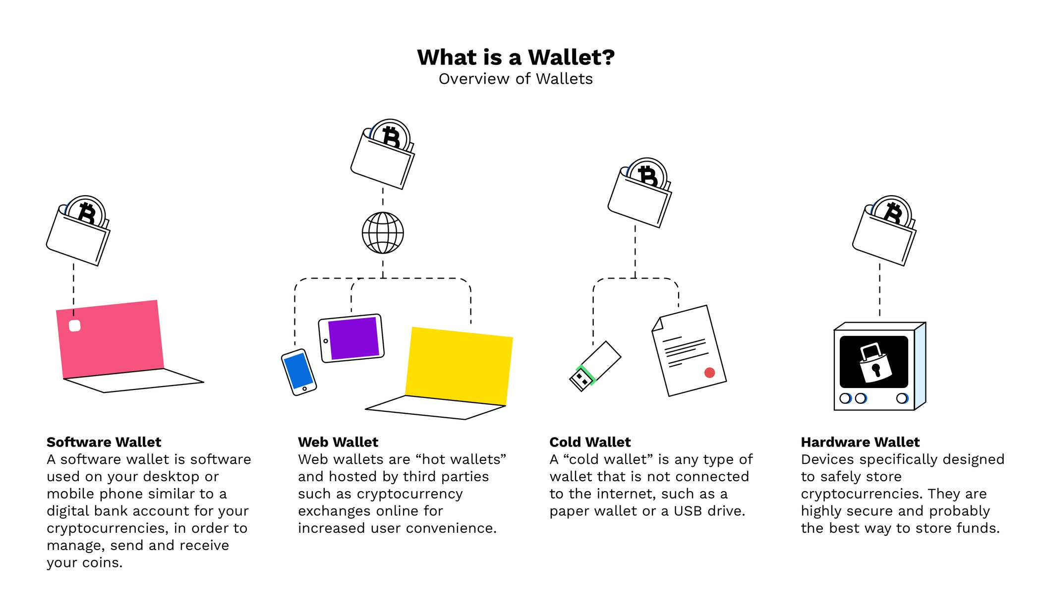 how to send cryptocurrency from one wallet to another