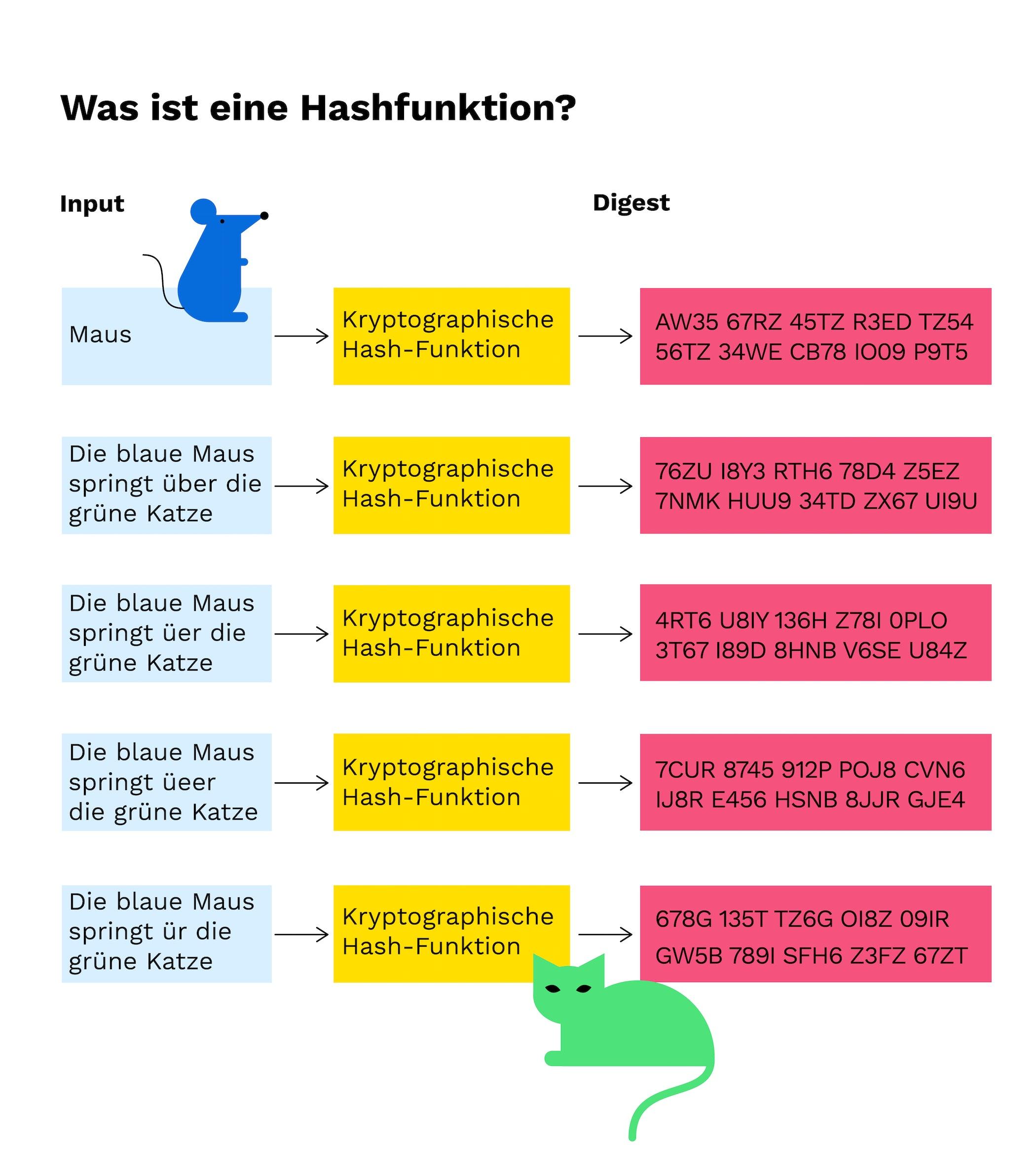 BTC Hash-Funktion.