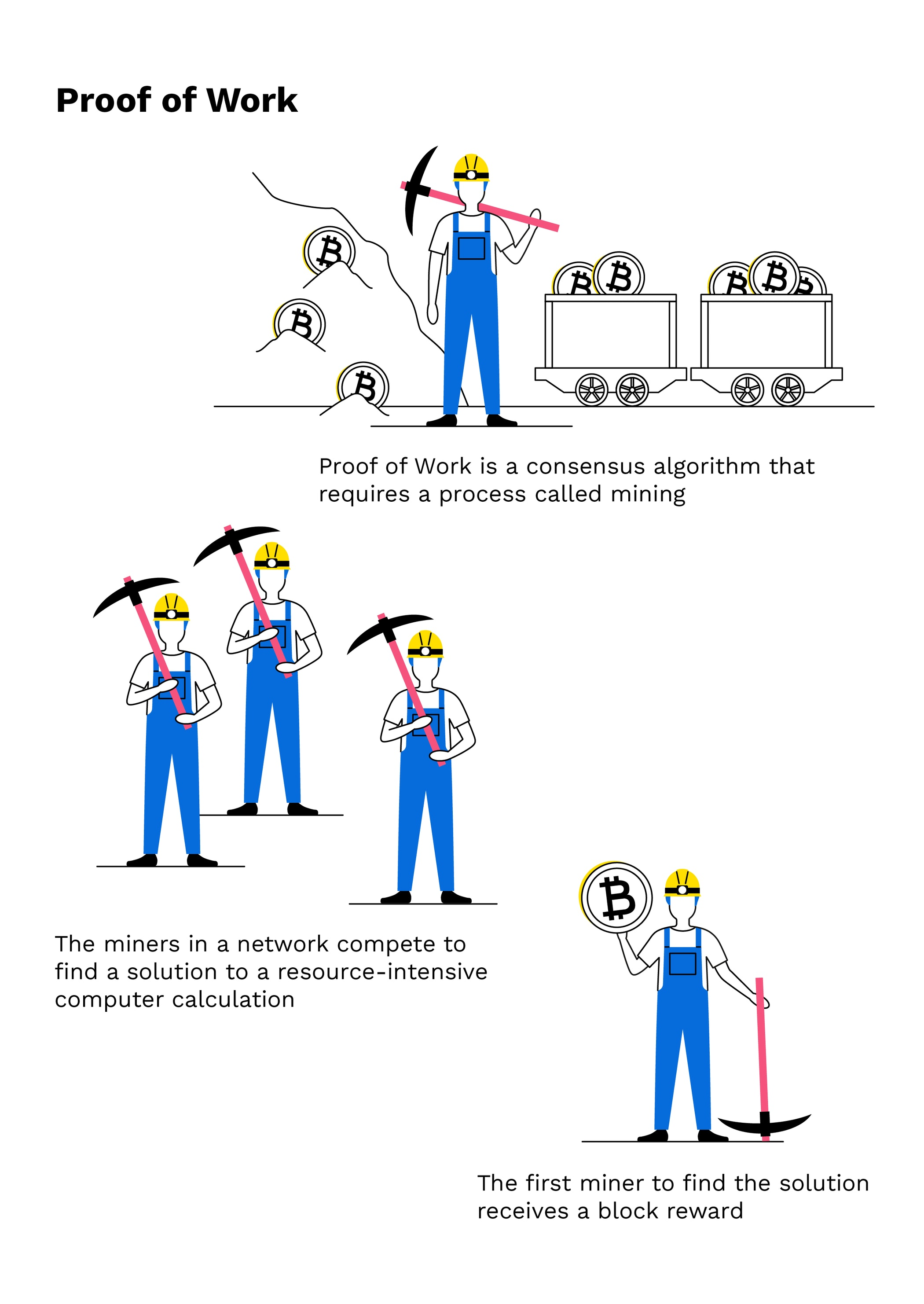 how blockchain mining works