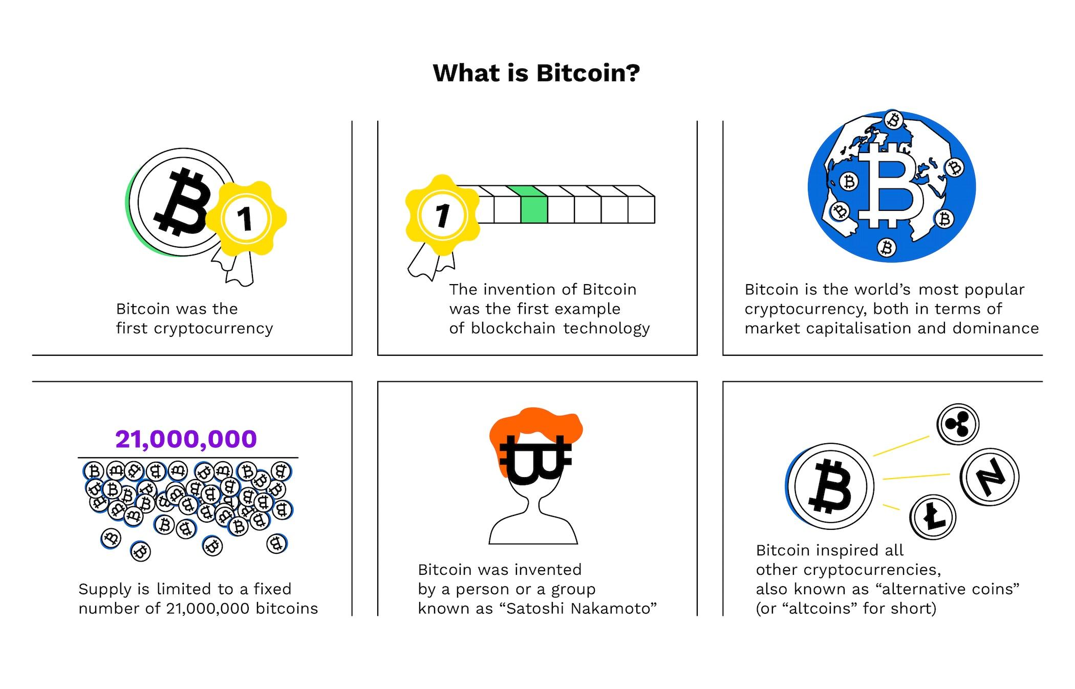 1 sgd la bitcoin ce este bitcoin și cum este folosit