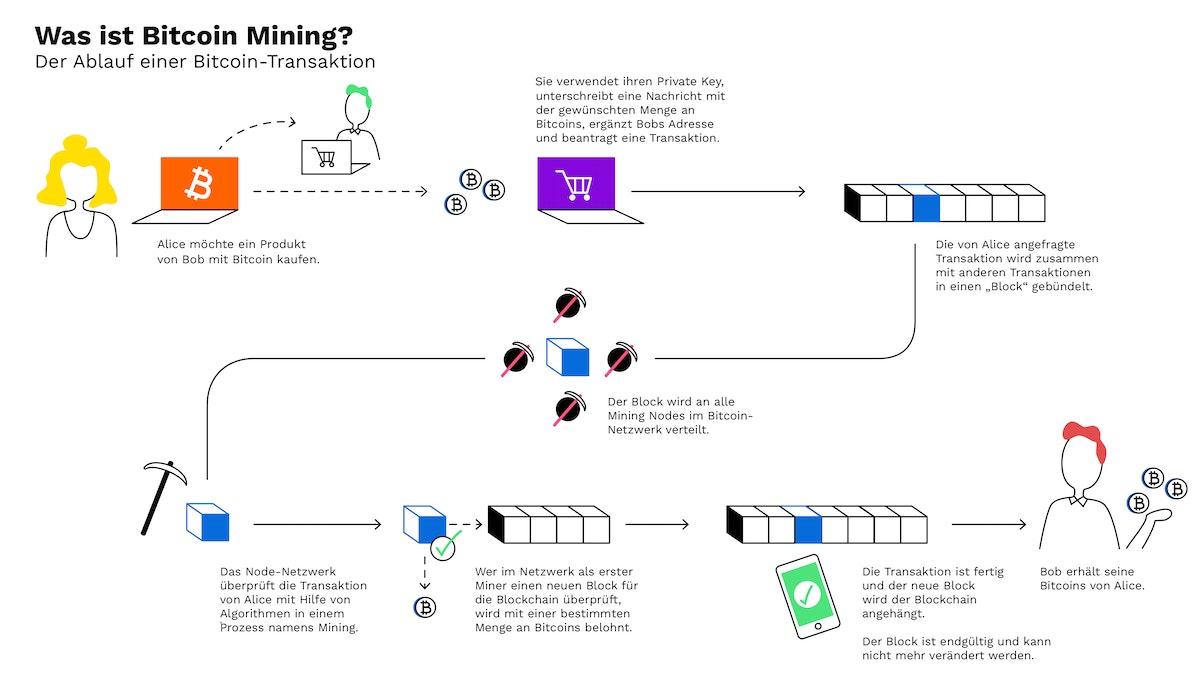 wie man den privaten bitcoin schlüssel erhält best bitcoin trading platform reddit