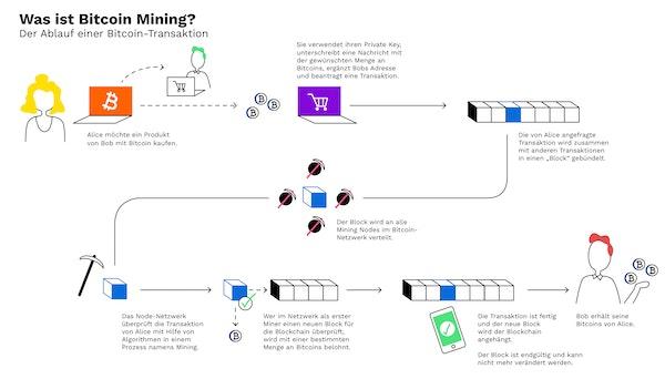 Mit welchem broker können sie bitcoin handeln