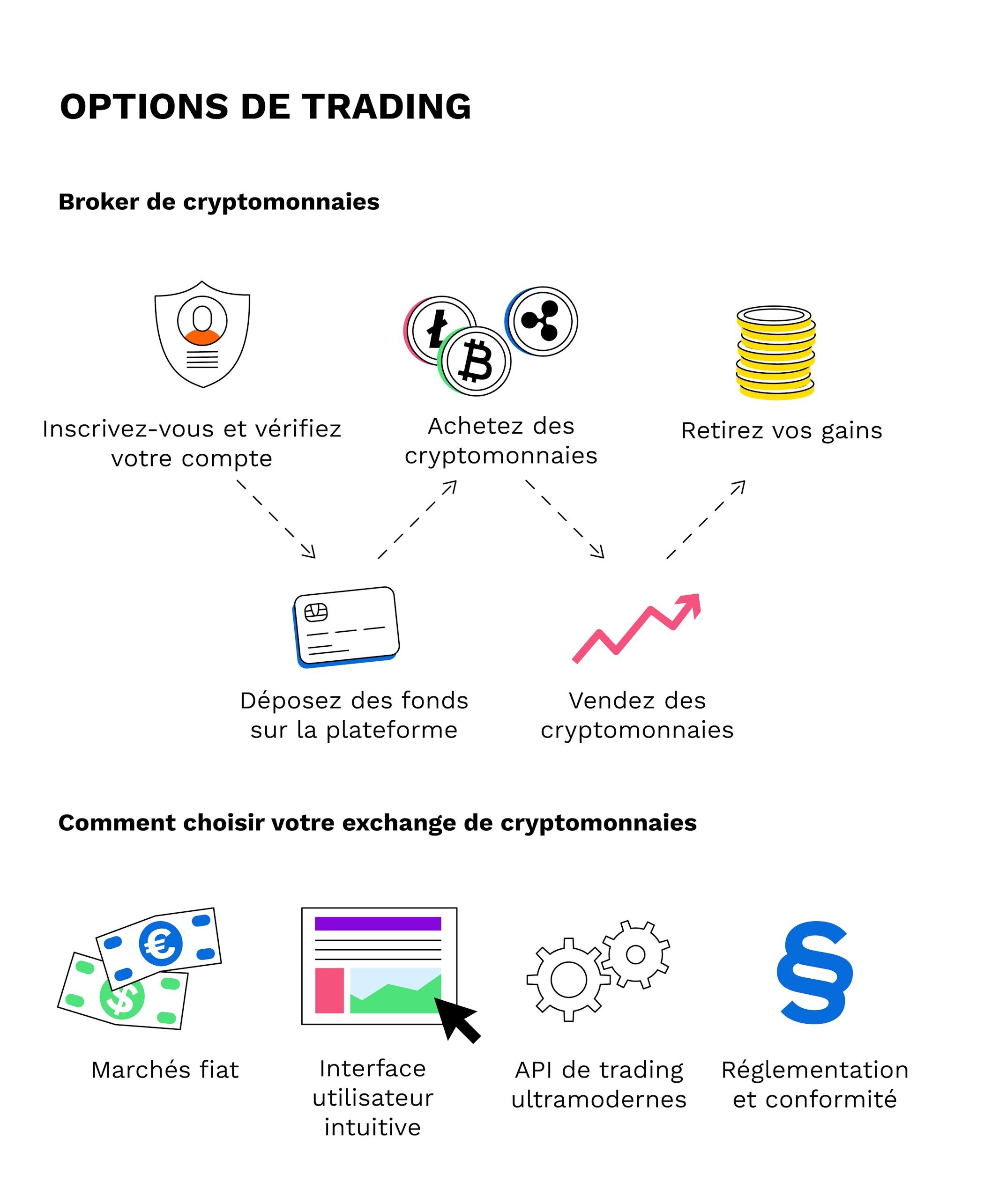 actions de day trading vs crypto-monnaies de day trading